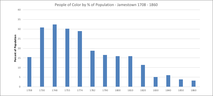 Black and Indian Population, Jamestown, R.I.