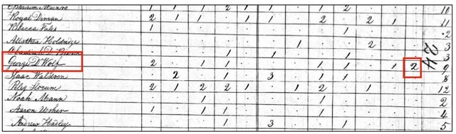 The 1810 census lists two enslaved people in the household of George DeWolf. Courtesy Catherine W. Zipf